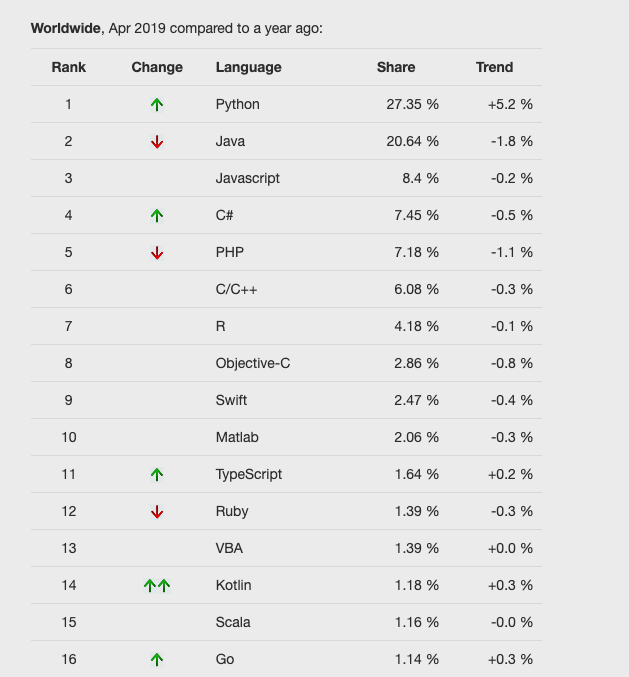 PYPL popularity of programming language - April 2019