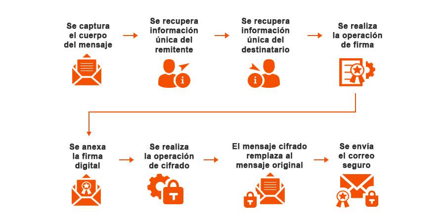 proceso-envio-correo-seguro