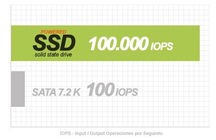 Comparativa: VPS con SSD y VPS sin SSD