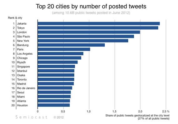 , Twitter ya tiene 500 millones de usuarios