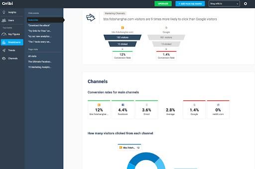 oribi analytics dashboard